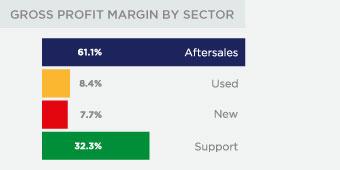 Gross Profit Margin by Sector chart data.