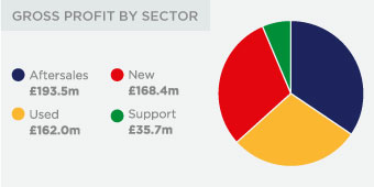 Gross profit by sector