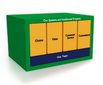 Box with Choice, Value, Customer Service and Convenience inside.